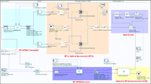 Coherent Optical OFDM Layout