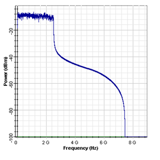 RF spectrum for the in-phase component