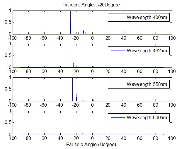 FDTD - Diffraction Grating