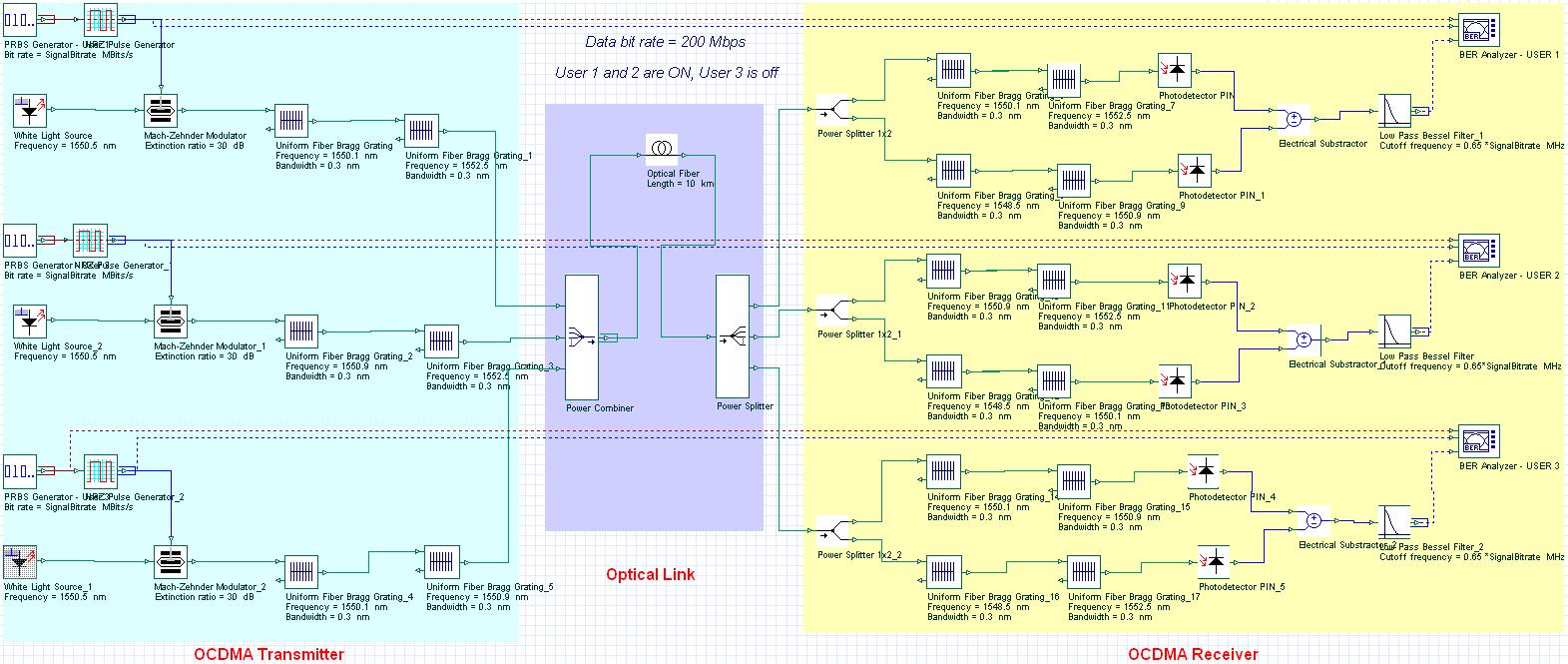 FTTH: OCDMA Network Layout