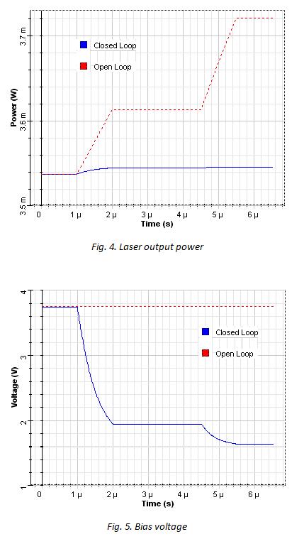Laser output power & Bias voltage charts