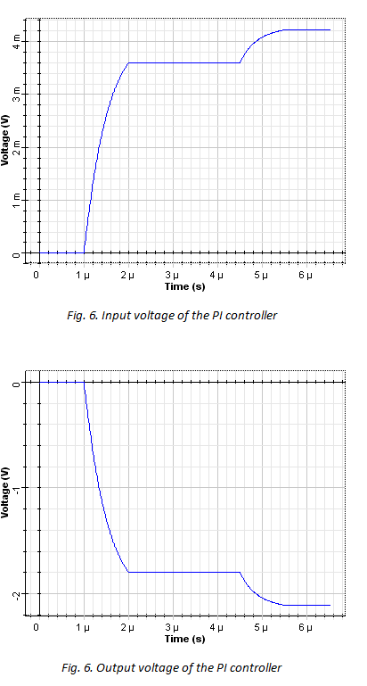 Input voltage of the PI controller & Output voltage of the PI controller