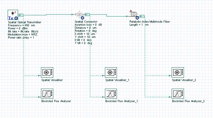 Optical System - Figure 1 -  Multimode link and encircled flux measurement