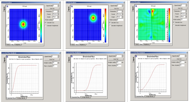 Optical System - Figure 2 -  Spatial profile of the total field using the spatial visualizer and the encircled Flux Analyzer displaying the encircled flux graph for each signal