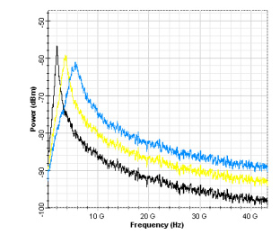 Optical System - Figure 12 - Decrease in the peak of the RIN with the increase of the power