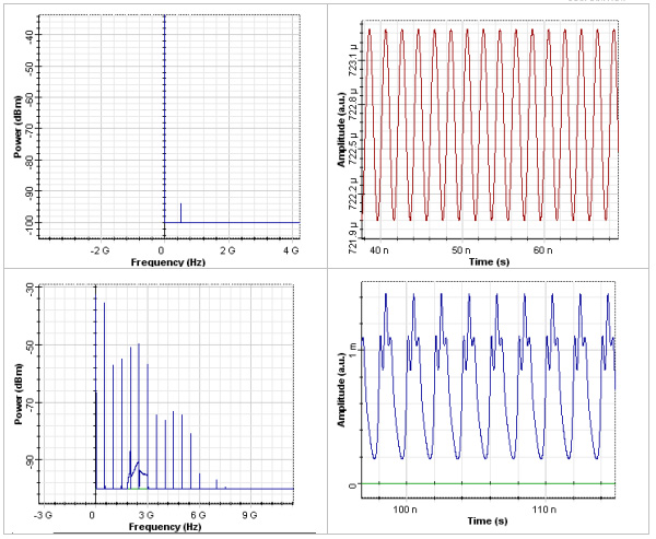 Optical System - Figure 1 - Harmonic distortions
