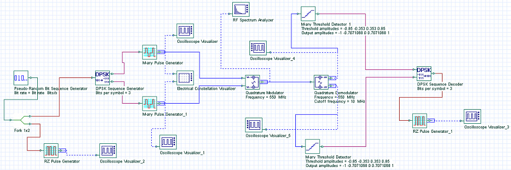 Optical System - Figure 12 - DPSK transmitter and receiver