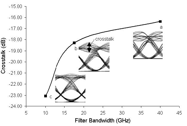 Optical System - Figure 2 -  Cross talk versus filter bandwidth at node 2. Insets show the eye diagrams when filter bandwidth is a) 40 GHz, b) 17.5 GHz, and c) 10 GHz.