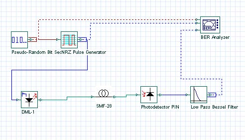 Optical System - Figure 4 -  Project layout to investigate the effect of laser chirp on transmission performance