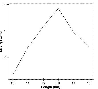 Optical System - Figure 3 -  Q factor vs. DCF length when directly modulated transmitter is used