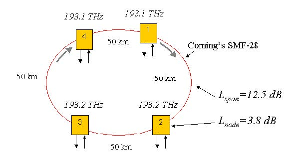 Optical System - Figure 1 - A basic optical ring network with four node and two channel