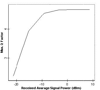 Optical System - Figure 2 -  Q factor versus received average power at node 4 when no amplifier is used and fiber non-linearity is disabled