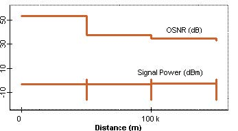 Optical System - Figure 5 - Trace of OSNR power from node 1 to node 4 when received signal power is about 0 dBm
