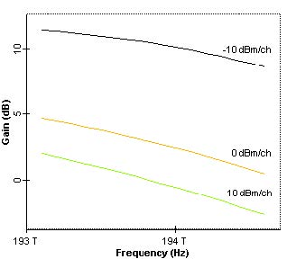 Optical System - Figure 4 -  Value and shape of optical amplifiers