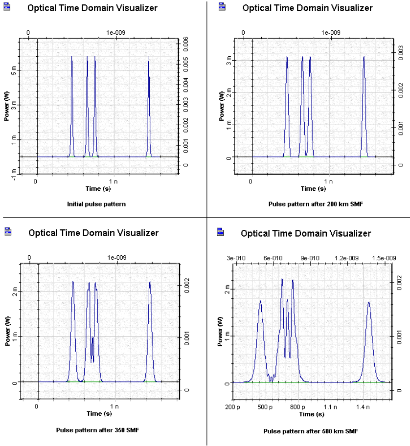Optical System Insufficient power pulse patterns