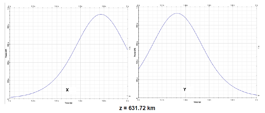 Optical System - Figure 3 (b) - Output polarization components x (left) and y (right) for a sech-pulse in linear regime