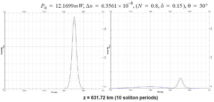 Optical System - Figure 6 - Pulse evolution over 20 soliton periods for