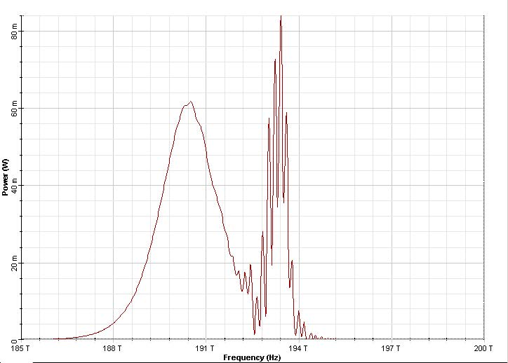 Optical System - Figure 8 - Output pulse spectrum at five soliton periods Full Raman response is used in the nonlinear dispersive fiber.