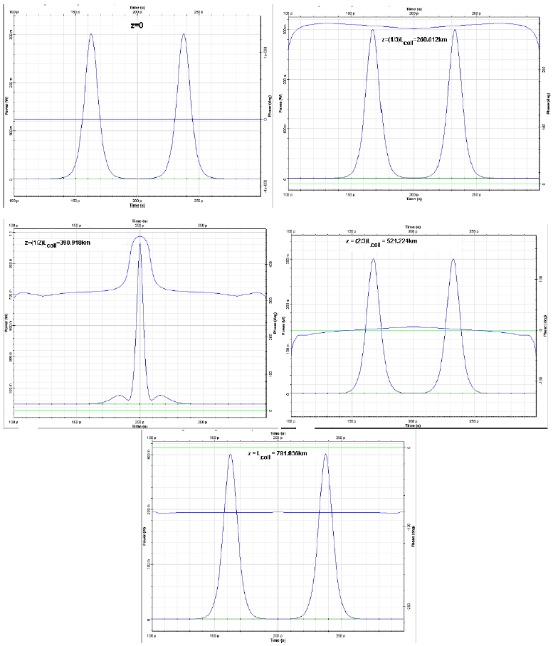 Optical System - Figure 3 - Interaction between identical, in-phase solitons within one collision length