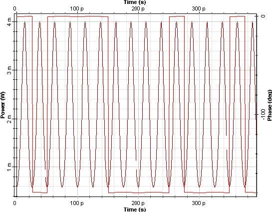 Optical System - Figure 8 - DPSK 33 RZ signal (a)
