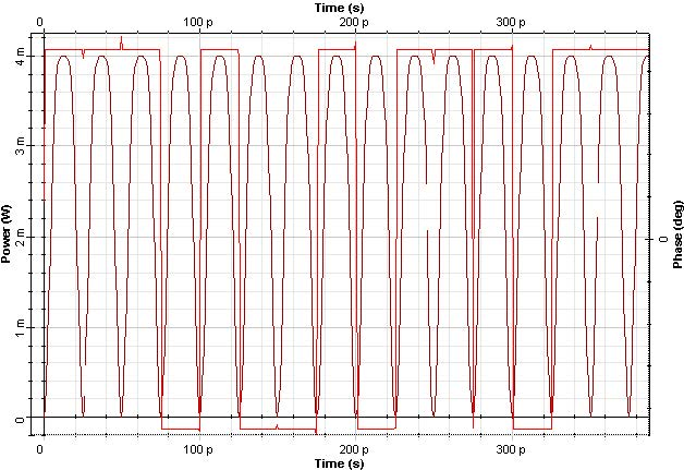 Optical System - Figure 10 - DPSK 66% RZ signal (a) Time domain