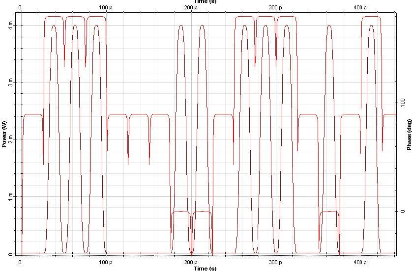Optical System - Figure 2 - Duobinary signal (a) Time domain