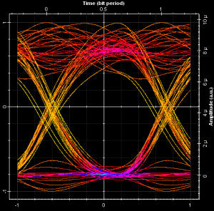 Illustrate the signal in time domain for User 1 and eye diagrams for User 1 and 2.