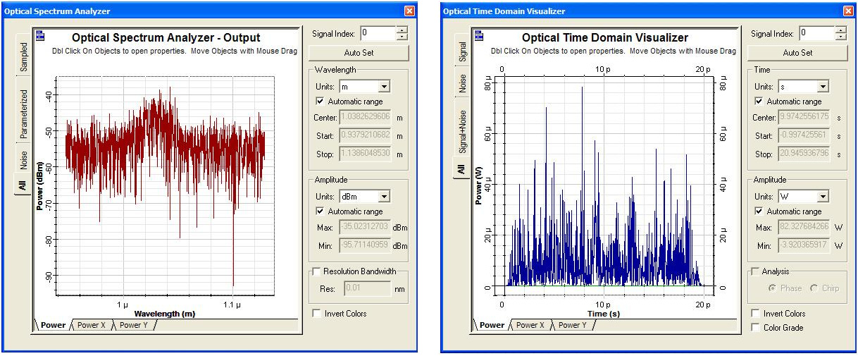 Optical System - Figure 2 - Output (a) spectrum and (b) time-domain signal after first iteration