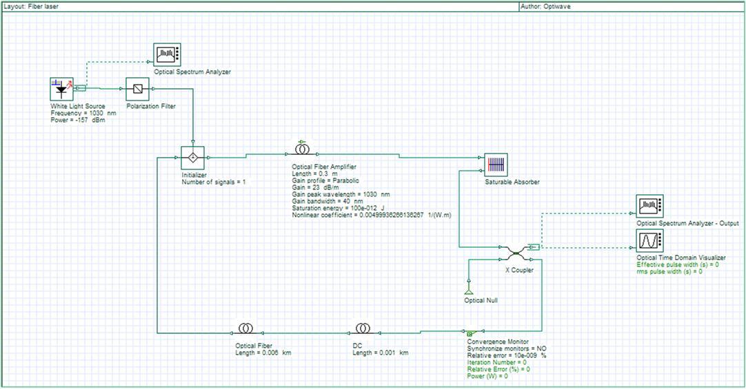 Optical System - Figure 1 - Ultrashort pulse fiber laser layout