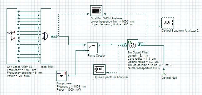 Optical System - Figure 1 - Thulium-doped fiber amplifier layout
