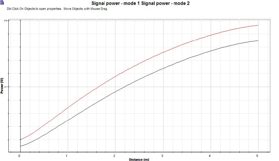 Optical System - Figure 6 - Power evolution