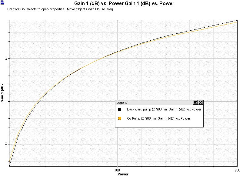 Optical System - Figure 4 - Gain versus pump power considering a co propagating pump schemes  980 nm and  1480 nm wavelength pump