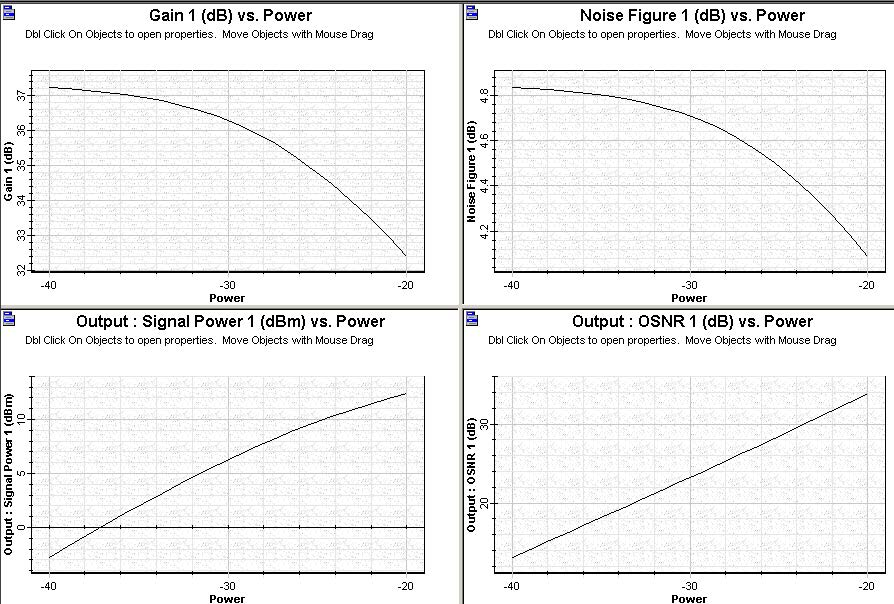 Optical System - Figure 1 - Graphs presenting the inline amplifier performance setup in a co propagating pump scheme