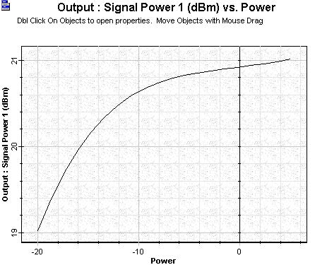 Optical System - Figure 2 - Signal output power versus signal input power calculated to the booster amplifier