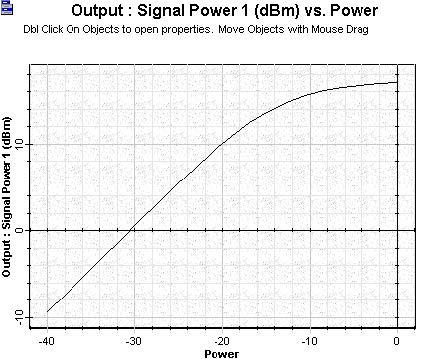 Optical System - Figure 8 - Amplified signal versus signal input power