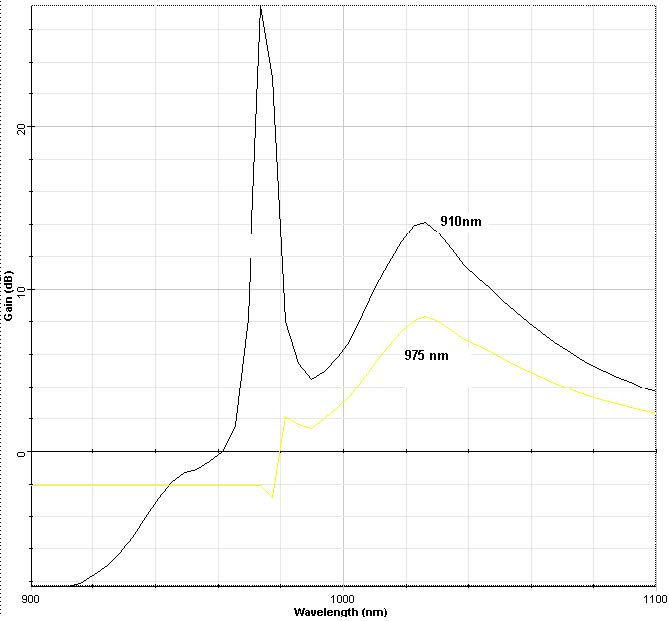 Optical System - Figure 4 - Gain spectra obtained for pump wavelengths at 910 nm and 975 nm