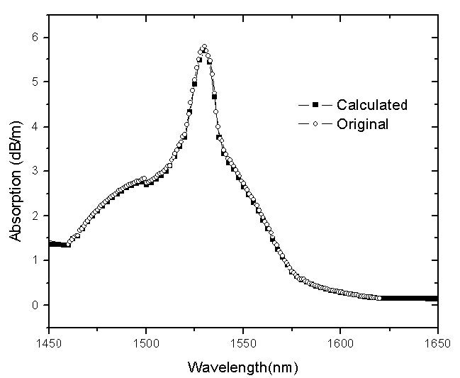 Optical System Comparison between the original and the calculated absorption coefficient