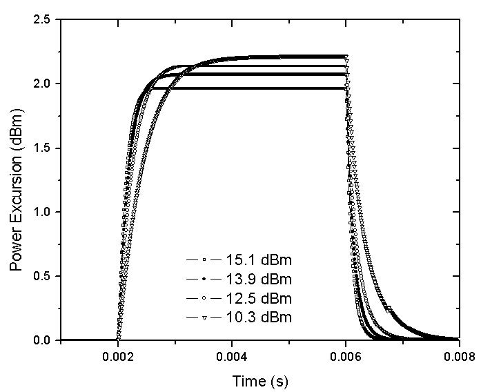 Optical System - Figure 7 - Power excursion of the surviving wavelength at 1554 nm for four different pump powers values
