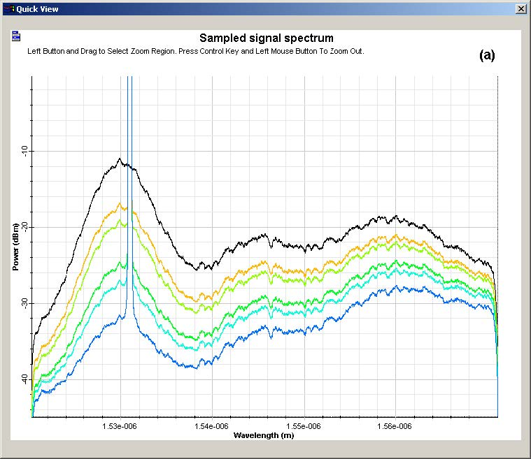 Optical System - Figure 4 -  Output spectra in simulations with (a) homogeneous and (b) inhomogeneous model
