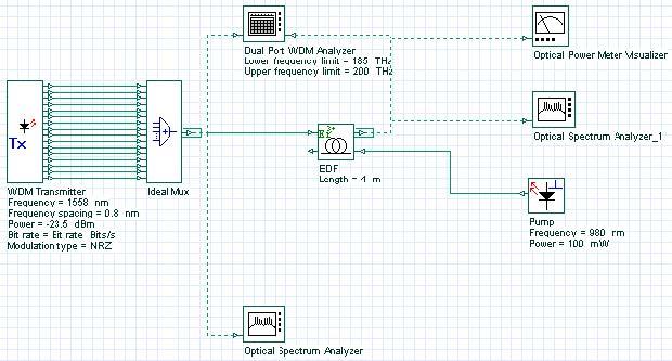 Optical System - Figure 1 - Project layout of gain optimized EDFA