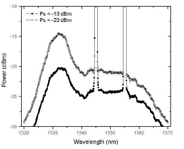 Optical System - Figure 4 - Output spectra of a two channel amplification of a saturated amplifier