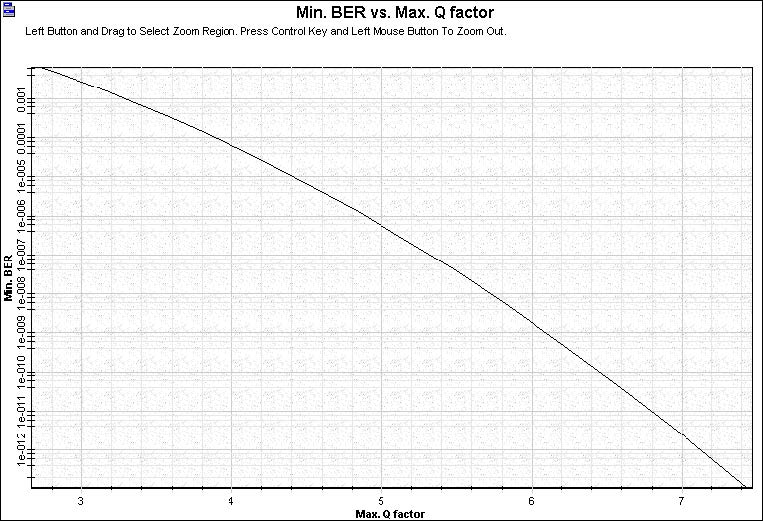 Optical System - Figure 3 - BER x Q Factor