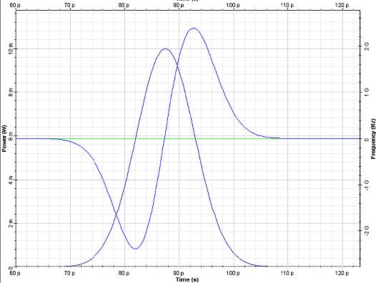 Optical System - Figure 3 - Input (left) and output (right) pulse shape and chirp with propagation distance of 10_73 km