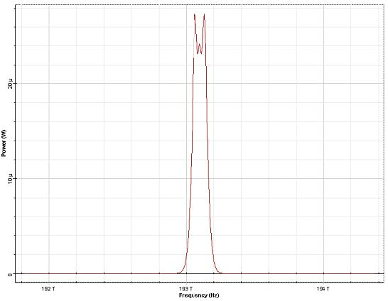 Optical System - Figure 4 -  SPM broadened spectra for an unchirped Gaussian pulse