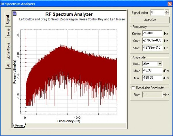 Optical System - Figure 10 -  RIN spectra