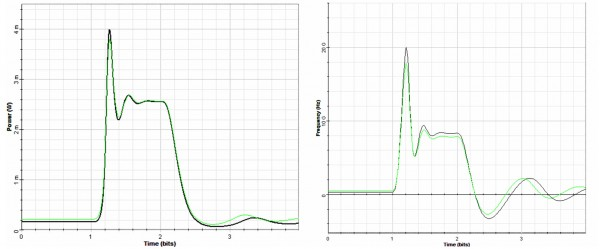 Optical System - Figure 6 -  (a) Pulse intensity and (b) chirp