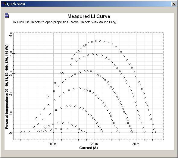 Optical System - Figure 4 - LI curve graphs for the VCSEL laser