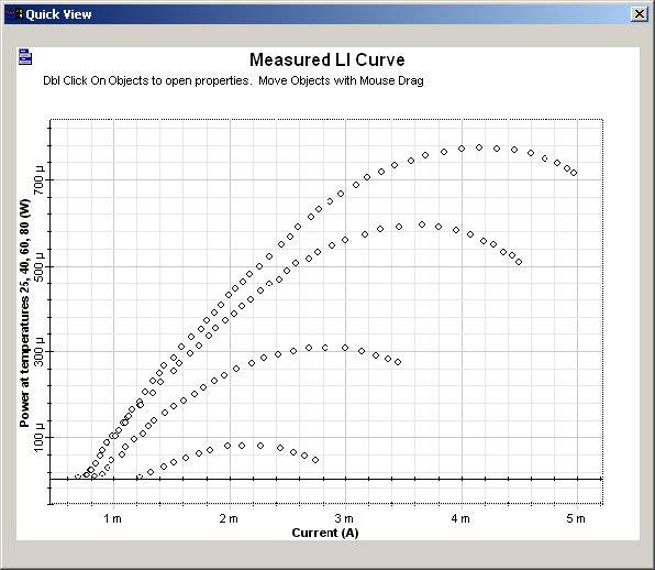 Optical System - Figure 11 -  LI curve graphs for the VCSEL laser