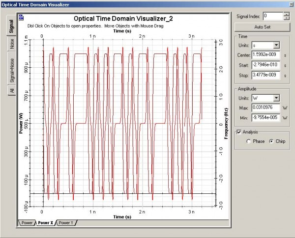 Optical System - Figure 7 - Optical signal at the modulator output for = 0.5