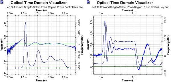Optical System - Figure 6 - Transient adiabatic chirp